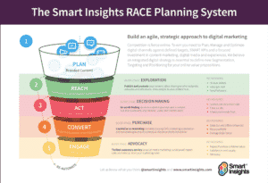 article-marketing-strategy-forming-a-plan-that-works-for-your-business