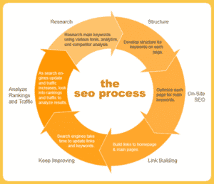 copywriting-for-web-sites-seo-optimize-your-site-the-right-way